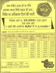 Lic Nav Chart Check Lic Wealth Plus Nav Are You Feeling Cheated
