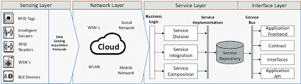 What Is Service Oriented Architecture Service Oriented Architecture For Iot Adapted From Li Et Al 2015