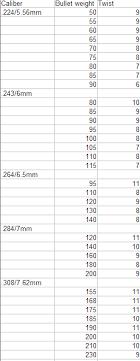 Bullet Weight Vs Twist Rate By Cal Longrange