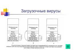 вирус антивирусные программы google Загрузочные вирусы 22