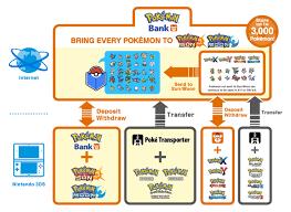 Pokemon Bank Transfer Chart