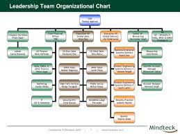 Dhs Org Chart Ppt Leadership Team Organizational Chart Powerpoint