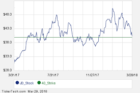 Jd Com Stock Chart May 11th Options Now Available For Jd Com Jd Nasdaq Com