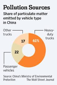 s air pollution problem whose responsibility real although vehicle pollution is a large and growing source of urban air pollution it isn t clear how much passenger vehicles are contributing to the smog