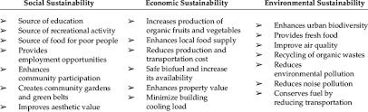 social economic and environmental