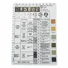 Unified Soil Classification System Symbol Chart Geotechnical Gauge
