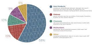 Big Market For Black Cosmetics But Less Hazardous Choices