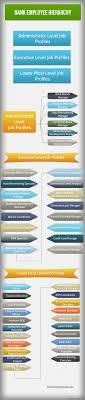 Tech Mahindra Designation Hierarchy Bank Employee Hierarchy Chart Hierarchystructure Com