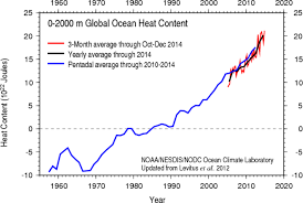 Why The Slowdown In Global Warming Doesnt Take The Heat Off