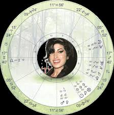 Amy Winehouse Astrology By Hassan Jaffer