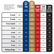 Golf Club Distance Chart Meters Bedowntowndaytona Com
