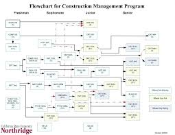 excel flow chart swim lane diagram template excel screening flow chart template