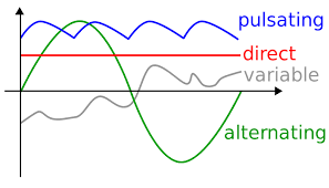 alternating current diagram. enter image description here alternating current diagram e