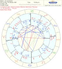 Astrolofting Musings Astrology Teething Chart Of Luis Suarez