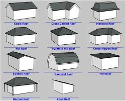 Photo 6 of 6 ITALIAN ROOF TYPES - Google Search | Home Decor | Pinterest |  Roof Design, Roof