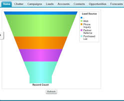 Salesforce Funnel Chart Visualforce How To Create Table Or Funnel Chart On Visual