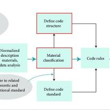 Material Standard Chart Flow Chart Of Material Coding Download Scientific Diagram
