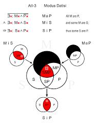 Venn Diagram Syllogism File Modus Datisi Svg Wikimedia Commons