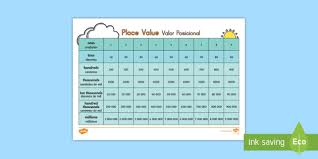 Place Value Charts English Spanish Place Value Chart