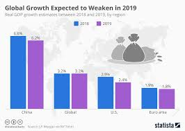 Chart Global Growth Expected To Weaken In 2019 Statista