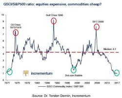 Rogers Commodity Index Chart The Problems With Commodity Funds Ofwealth