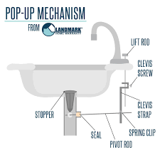 a labeled diagram of a sink drain pop up assembly