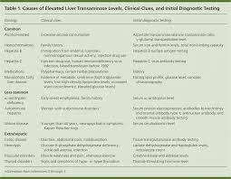 Causes And Evaluation Of Mildly Elevated Liver Transaminase