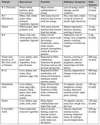 Water Soluble And Fat Soluble Vitamins Chart Themindfulbody Get More Vitamins Practice