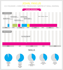 Resume Chart Infographic Of The Day Visualize Me Instantly Turns Your