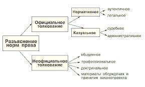 Толкование права Основные приемы способы толкования норм права Основные приемы способы толкования норм права
