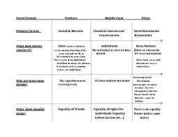 Ideologies Review Chart Communism Classical Liberalism Social Darwinism