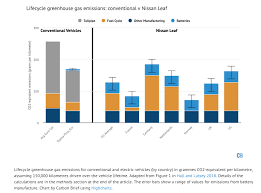 Car Carbon Emissions Chart Factcheck How Electric Vehicles Help To Tackle Climate