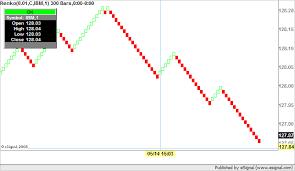 Renko Chart Esignal Trading Forum Discussion On Esignal