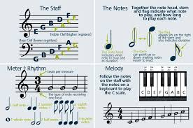 read sheet music how to read sheet music step by step instructions music channel