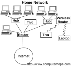 what is router network diagram