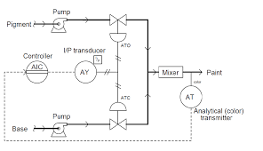 Valve Progressive Size Chart Basics Of Split Range Control In Control Valve Applications