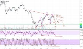 Sgx Stock Chart C31 Stock Price And Chart Sgx C31 Tradingview
