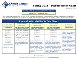 Financial Aid Cypress