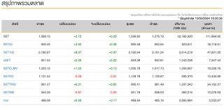 หุ้นไทย (10 พ.ค.64) ปิดการซื้อขายที่ 1,588.15 จุด เพิ่มขึ้น +3.12 จุด :  PPTVHD36
