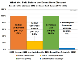 Medicare Donut Hole Chart 2016 Understanding The 2019 Medicare Part D Coverage Gap Or Donut