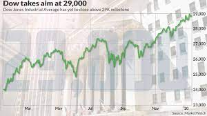 The Dow just closed above 29,000 for ...