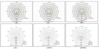 Flood Light Pattern Dualrays F4 Series 600w Ip66 Led Flood Light 140lpw