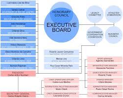 Committee Organization Chart File Organizational Chart Of The Rio De Janeiro 2016 Bid