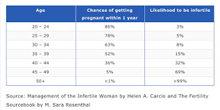 Fertility Age Chart Chances Of Getting Pregnant At 35 50 Years Old Practical