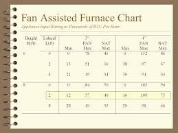 Proper Vent Sizing 4 Natural Draft Furnaces 4 Fan Assisted