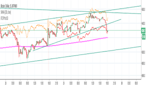 Chart To Mid Converter Page 9 Btcusd Bitcoin Chart And Price Indicators And