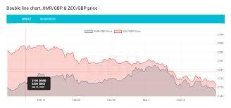 Crypto Price Charts X4 Crypto Charts Wordpress Plugin