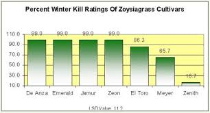 Grass Seed Germination Chart Where Zoysia Grass Grows In Usa