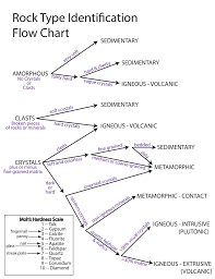 Visual Cycle Flow Chart Rock Cycle Flow Chart Worksheet Example