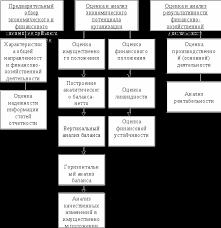 Оценка финансового состояния предприятия на примере ООО Монтажник  Этапы анализа финансового состояния предприятия